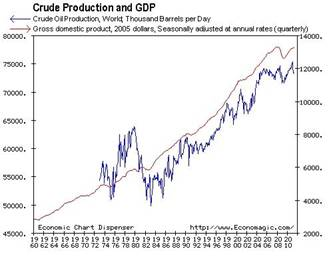 crude-oil-production-cory-mitchell-november-2011.jpg