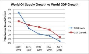 world-oil-supply-growth-compared-to-world-gdp-growth-v2.jpg