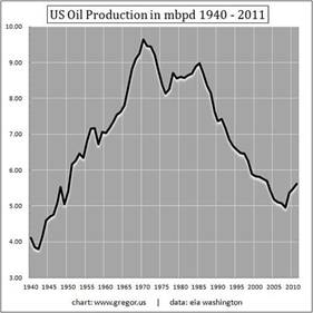 1-us-oil-production-1940-2011.jpg