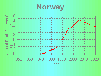 Figure 3 Historic projected oil production for Norway by the US DOE/EIA