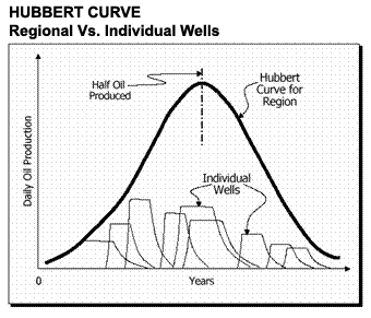 The Hubbert Curve is used to predict the rate of production from an oil producing region containing many individual wells. Source: aspoitalia.net
