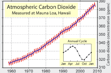 atmospheric carbon dioxide at mauna loa