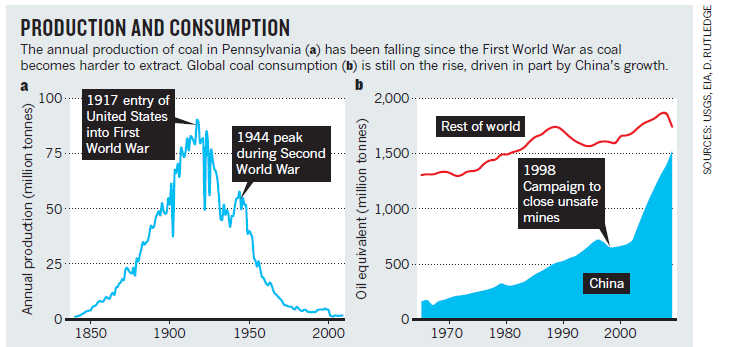 Coal production and consumption chart