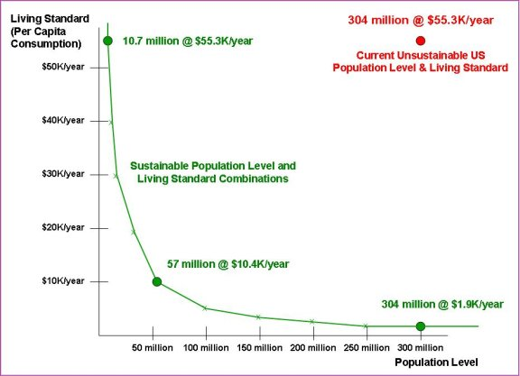 Estimated Sustainable US Population and Living Standard Combinations (SOA Analysis)